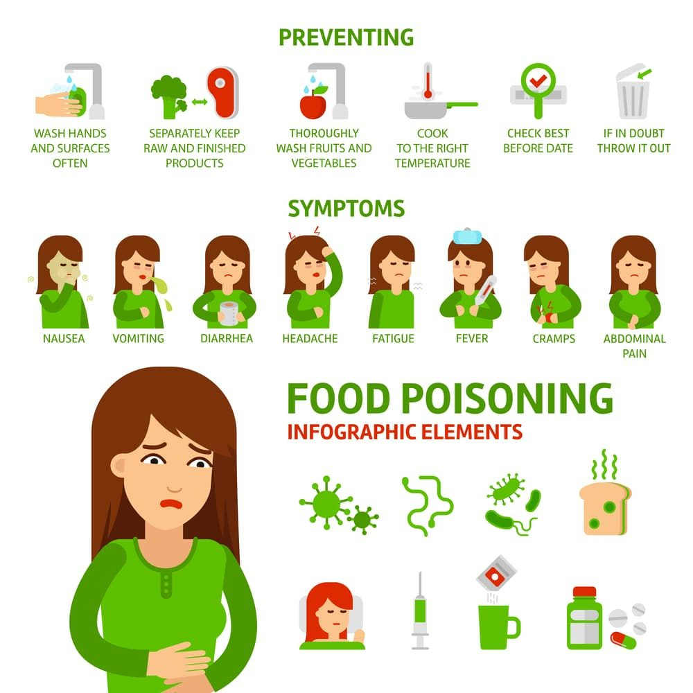 6-best-medicines-for-food-poison-reviews-in-2020-3-9019097